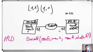 6#MERISE Règles De Passage Du MCD Au MLD ( Relations Binaires Du Type (1,1) (1,1)) Darija