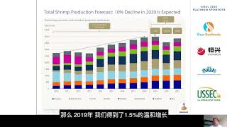 Annual Aquaculture Production Forecasts for Shrimp and Finfish: GOAL 2020