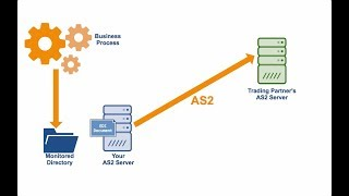 How To Set Up An Automated AS2 File Transfer