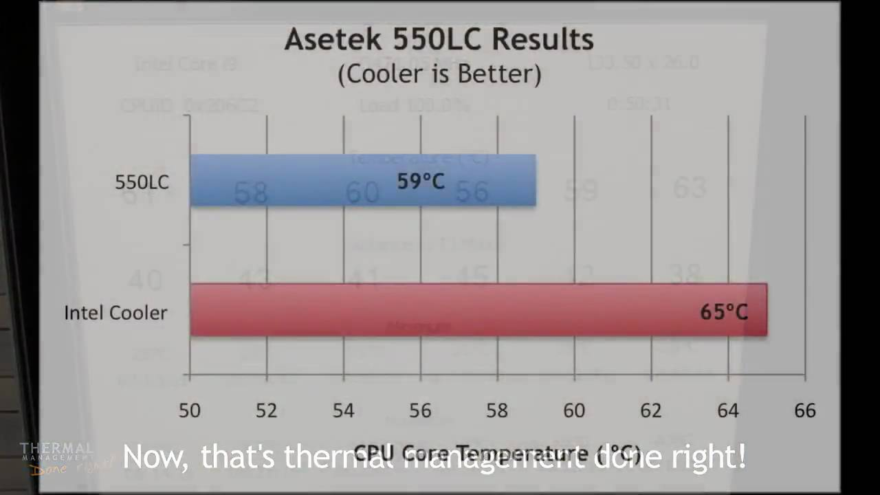 Asetek 550LC Liquid CPU Cooler vs. Intel Core i7 980X CPU Air Cooler