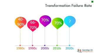 What are the Chances of Success of your Transformation Initiative?