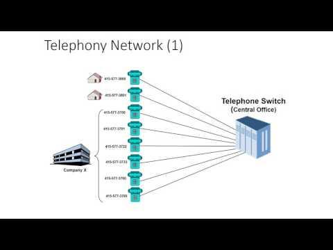 Analog vs Digital vs VoIP