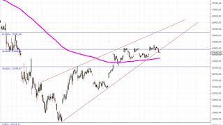 Dow Jones – Bärischer Keil!