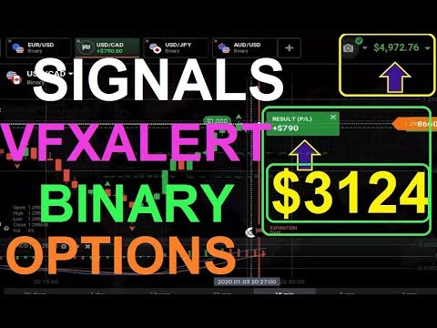 Binary options reviews and strategies