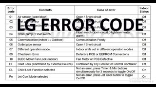 Inverter LG AC Error Code with Solution/Troubleshooting