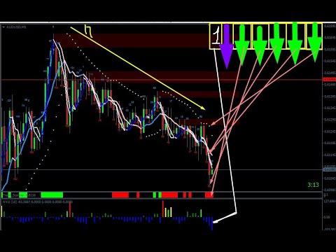 Торговля на forex