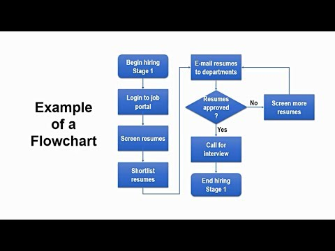 How To Create Flowchart In Powerpoint | Step-by-Step Tutorial Mp3