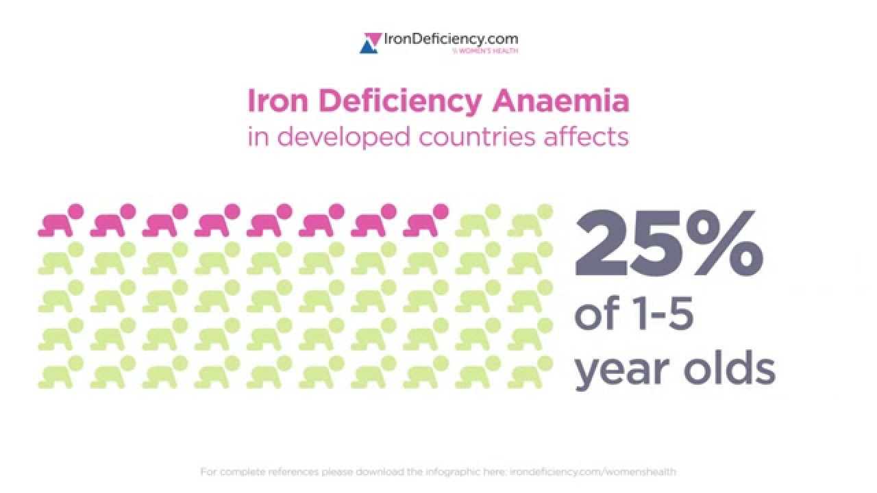 Iron deficiency and children Video Thumbnail