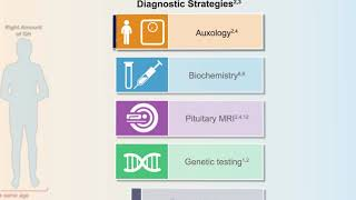 Diagnosis and Management of Growth Hormone Deficiency