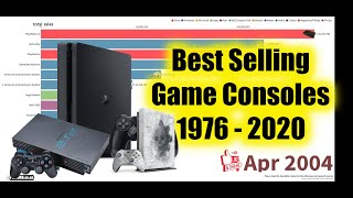 Best-Selling Game Consoles 1976 - 2020