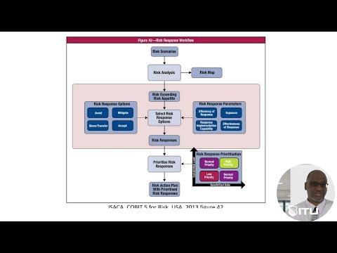 CISM Exam Prep - Cybersecurity Risk Analysis - Treatment Tasks ...