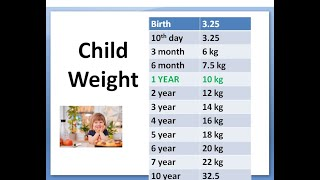 Pediatrics Child Weight FORMULA Calculation According Age Ideal How much weigh boy girl Growth Chart