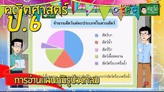 สื่อการเรียนการสอน การอ่านแผนภูมิรูปวงกลม ป.6 คณิตศาสตร์