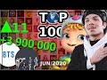 Os Maiores Canais YouTube no Mundo (JUN 2020)