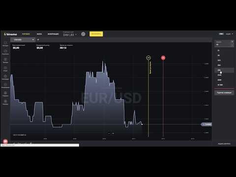 Бинарные опционы на 60 секунд стратегии