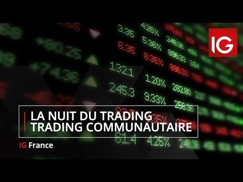 Geriausi akcijų prekybos signalai