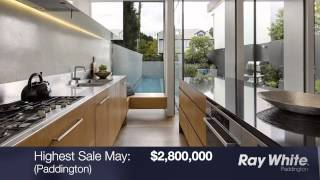 Ray White Paddington May 2015 Market Update