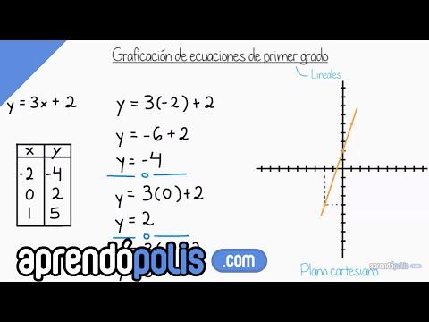 Graficación de ecuaciones lineales (introducción)