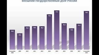 Валовой внешний долг Украины и России за последние 10 лет. ИНФОГРАФИКА