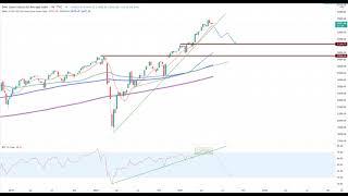 Wall Street – Trading-Idee der Woche!