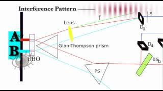 Delayed Choice Quantum Eraser Experiment Explained