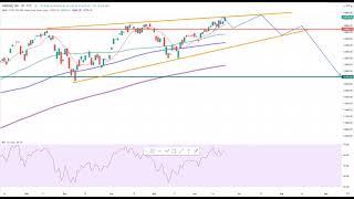 Wall Street – Nächste Rallye oder voll am Limit?