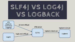 SLF4j VS LOG4j VS LOGBACK | Tech Primers