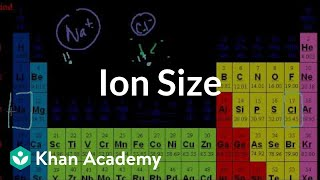 Mini-Video on Ion Size