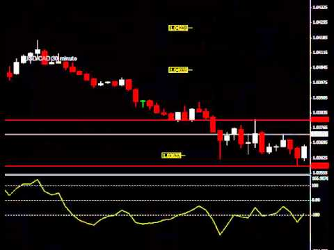 Live Forex Trading Chat Room Trade Alert Performance 9-9-13