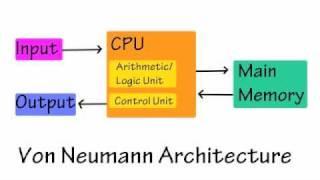 Intro to Computer Architecture