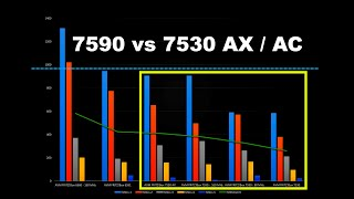 DSL Fritzbox 7590 vs 7530AX vs 7530 AC+N - WLAN-Speed - Reichweite - Test & Vergleich