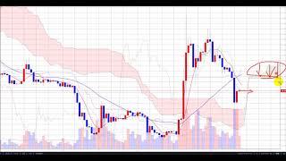 仮想通貨10.14急落から一服ビットコインは70万円台回復へ!リップルは下落分の半値戻し達成!志塚洋介の仮想通貨予報#btc#xrp#eth#xem#bch