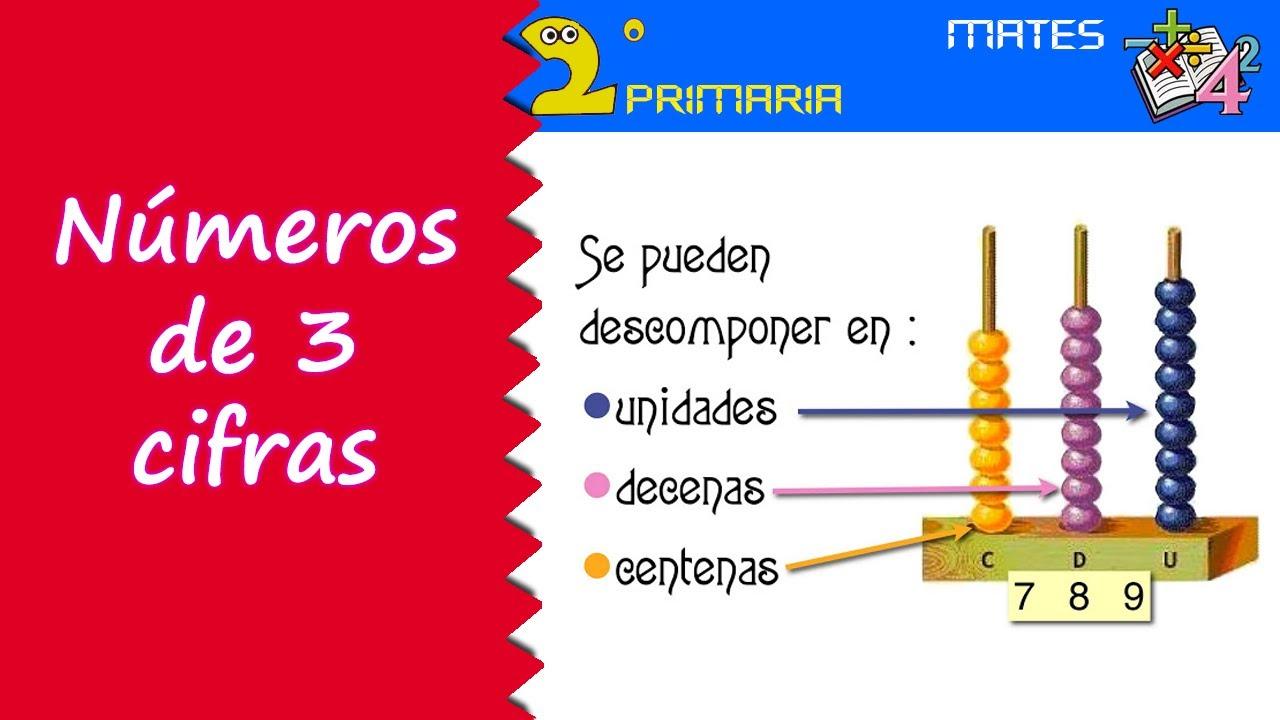 Matemáticas. 2º Primaria. Tema 2. Números de tres cifras