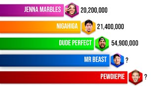 Most Subscribed YouTubers 2006 - 2021