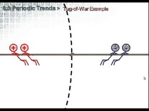 Periodic Trends… THE MOVIE!