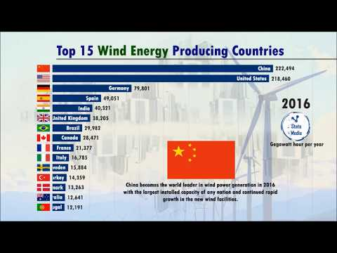 , title : 'World's Best Wind Power Producers (every year)
