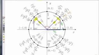 How To Use The Unit Circle: Finding Triangles 2