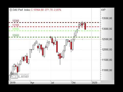 DAX bricht nach unten aus! - Morning Call 03.12.2019