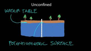 Part 2: Unconfined and Confined Aquifers- An Important Distinction