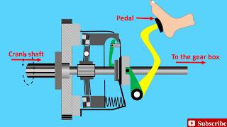 How a clutch works! (Animation)   Clutch, How does it work ?   single plate friction clutch working