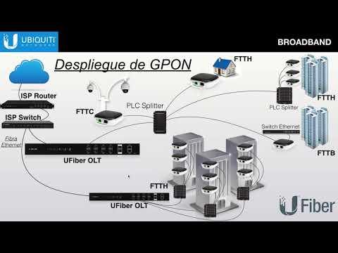 Ubiquiti UFiber, solución completa para redes de fibra óptica GPON