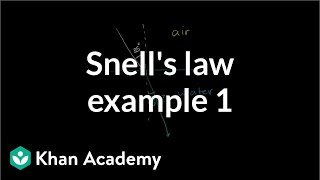 Snell's Law Examples 1