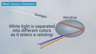Double Rainbows | Weather Wisdom