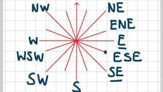 Compass Directions (NSEW)
