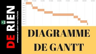 Gantt chart excel tutorial how to make a basic gantt chart in tutoriel excel le diagramme gantt ccuart Gallery