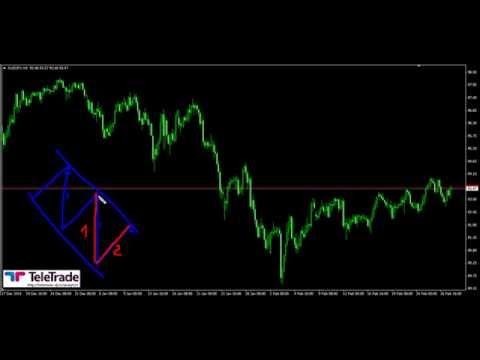 TeleTRADE - Utilizarea Fibonacci Expansion