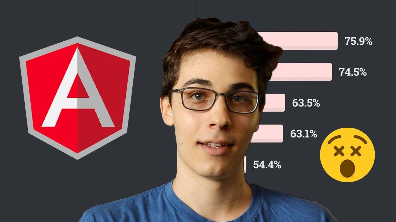 Angular.js Most Dreaded Framework of 2020 | StackOverflow Survey