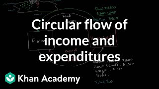 Circular Flow of Income and Expenditures