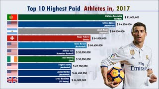 World's Richest Athletes (1990-2019) | Forbes