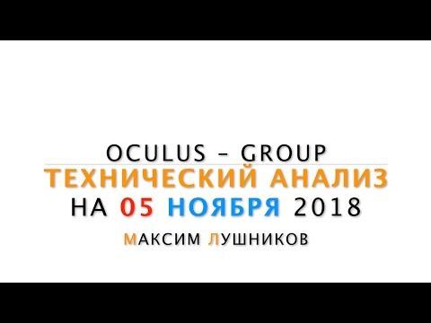Технический обзор рынка Форекс на 05.11.2018 от Максима Лушникова